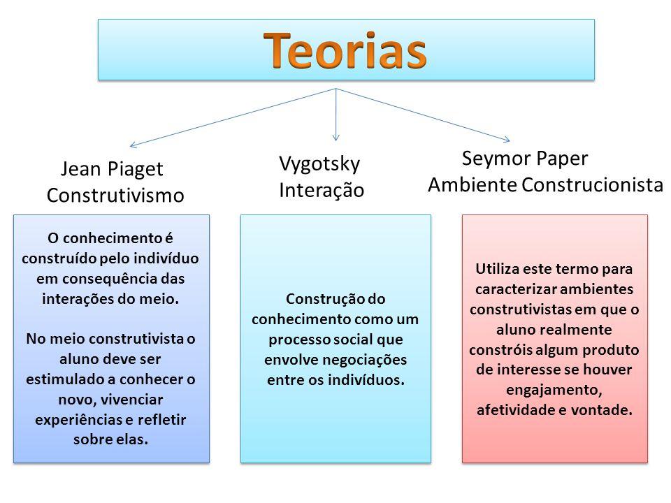 Teorias Vygotsky Jean Piaget Ambiente Construcionista Interação