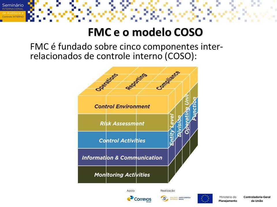 FMC e o modelo COSO FMC é fundado sobre cinco componentes inter-relacionados de controle interno (COSO):