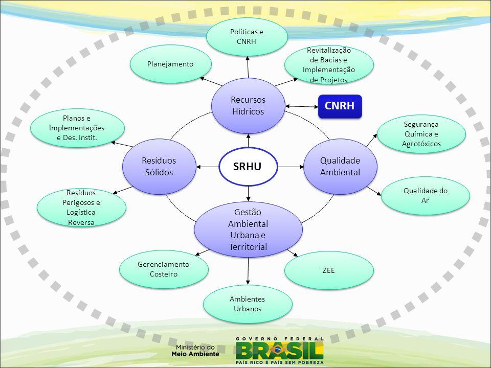 CNRH SRHU Qualidade Ambiental Gestão Ambiental Urbana e Territorial