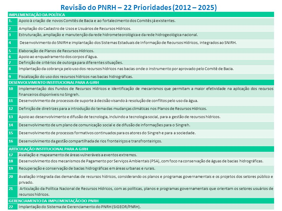 Revisão do PNRH – 22 Prioridades (2012 – 2025)