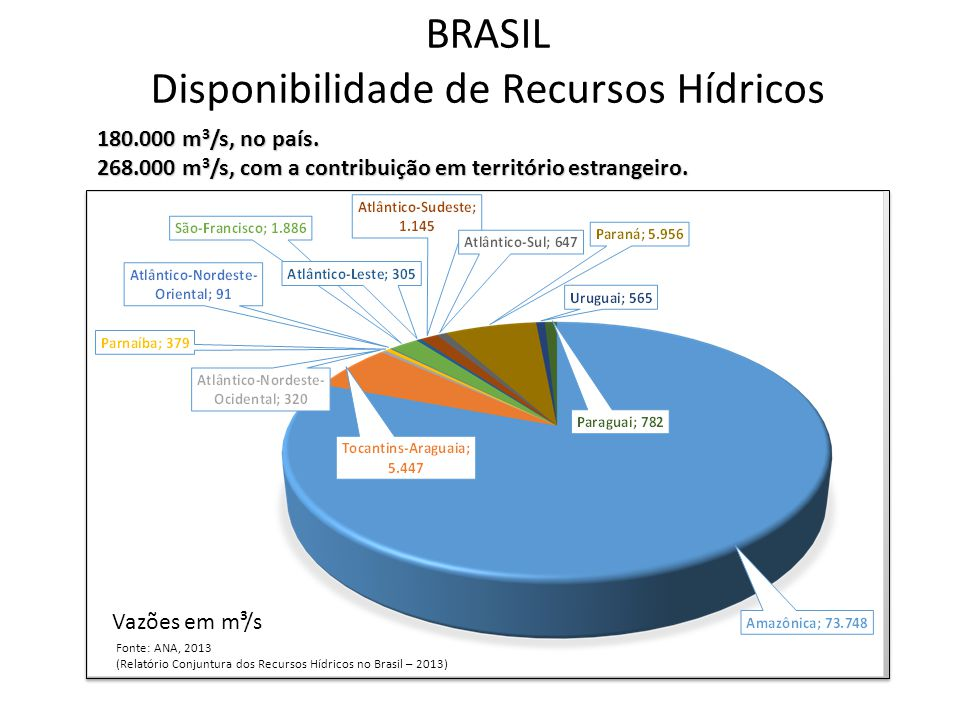 BRASIL Disponibilidade de Recursos Hídricos