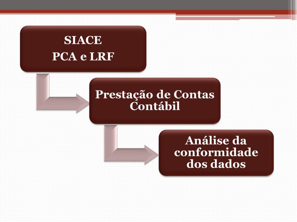Prestação de Contas Contábil Análise da conformidade dos dados
