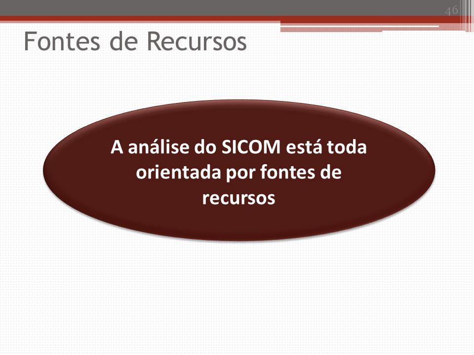 A análise do SICOM está toda orientada por fontes de recursos