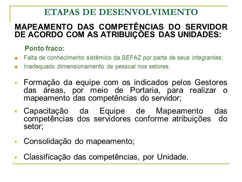ETAPAS DE DESENVOLVIMENTO