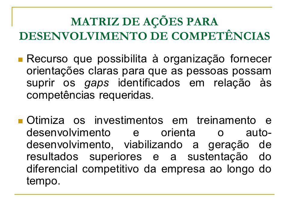 Matriz de Ações para Desenvolvimento de Competências