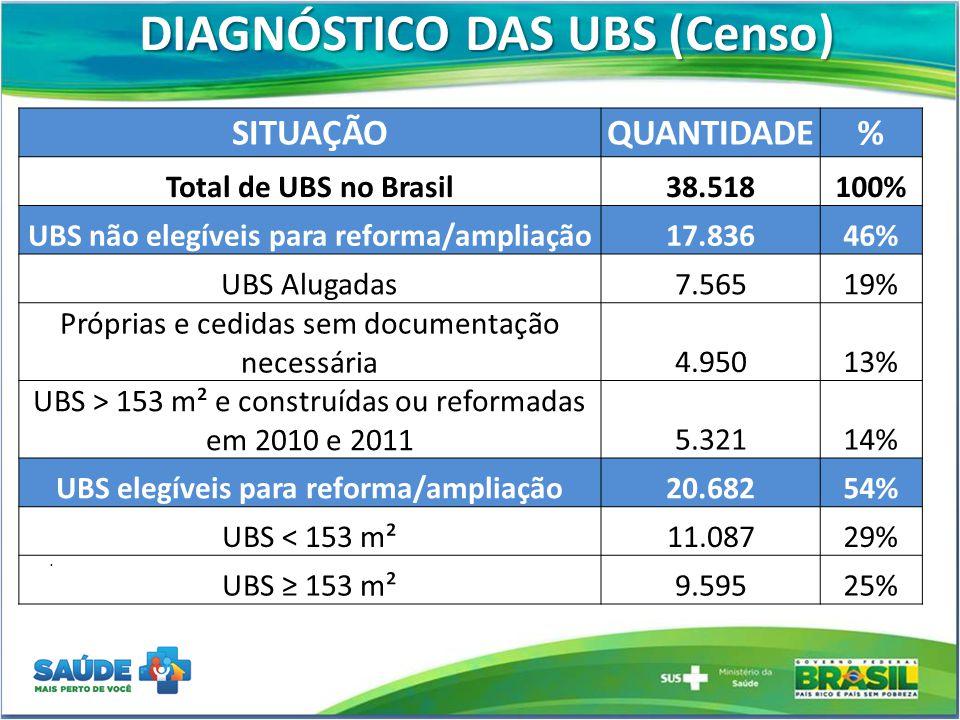 DIAGNÓSTICO DAS UBS (Censo) UBS elegíveis para reforma/ampliação