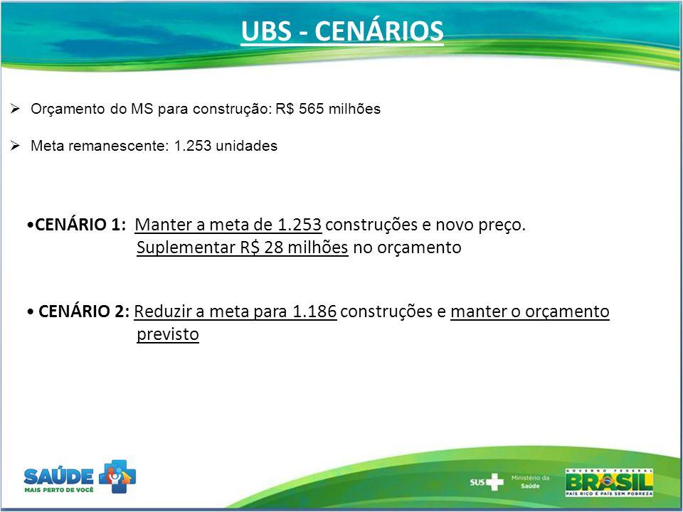 UBS - CENÁRIOS Orçamento do MS para construção: R$ 565 milhões. Meta remanescente: 1.253 unidades.