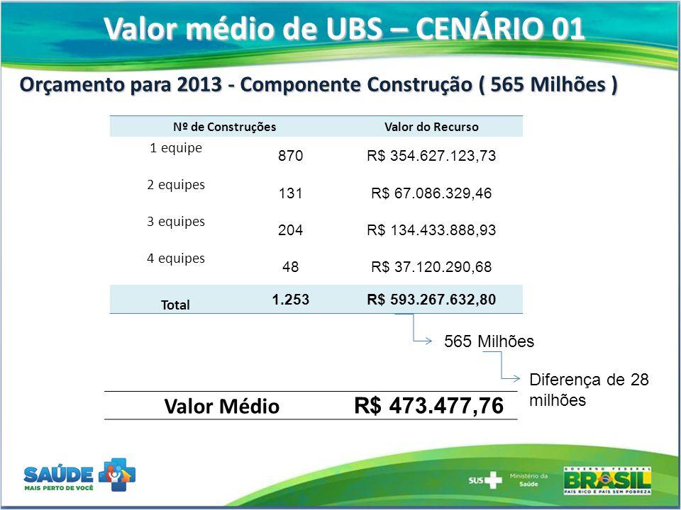 Valor médio de UBS – CENÁRIO 01