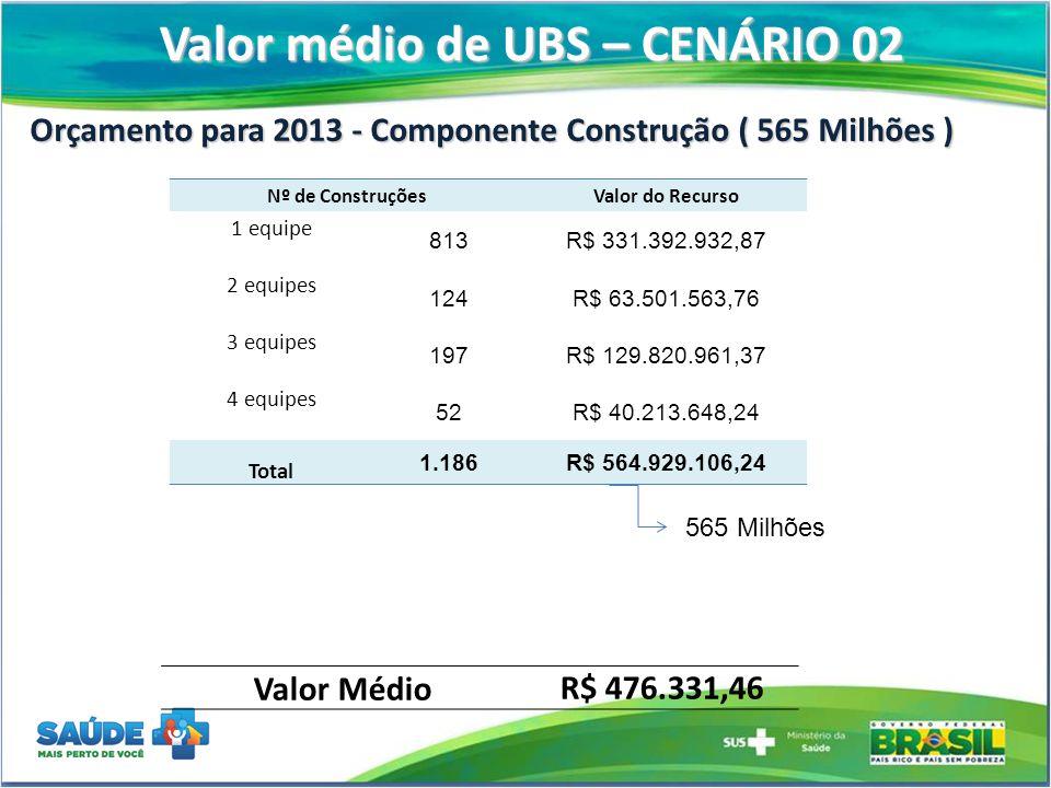 Valor médio de UBS – CENÁRIO 02