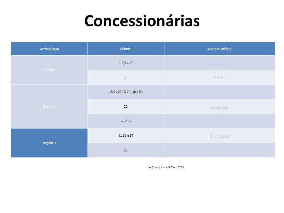 Concessionárias Oi(Telemar) CTBC Brasil Telecom* Sercomtel Telefonica
