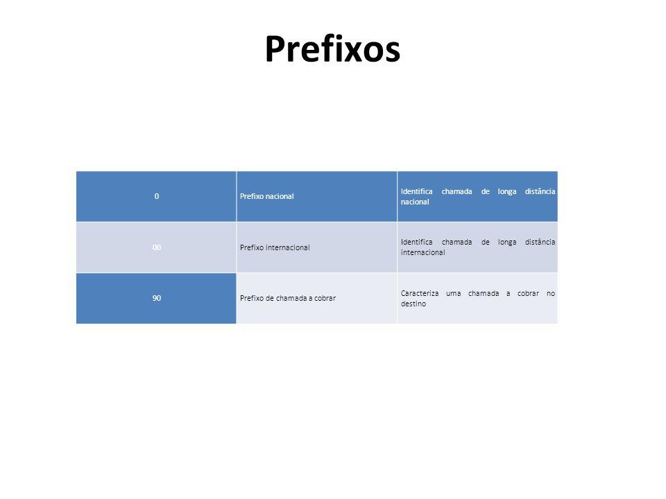 Prefixos Prefixo nacional