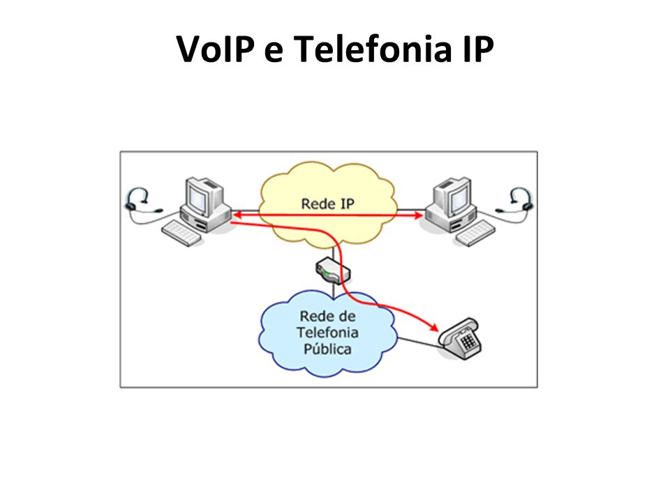VoIP e Telefonia IP