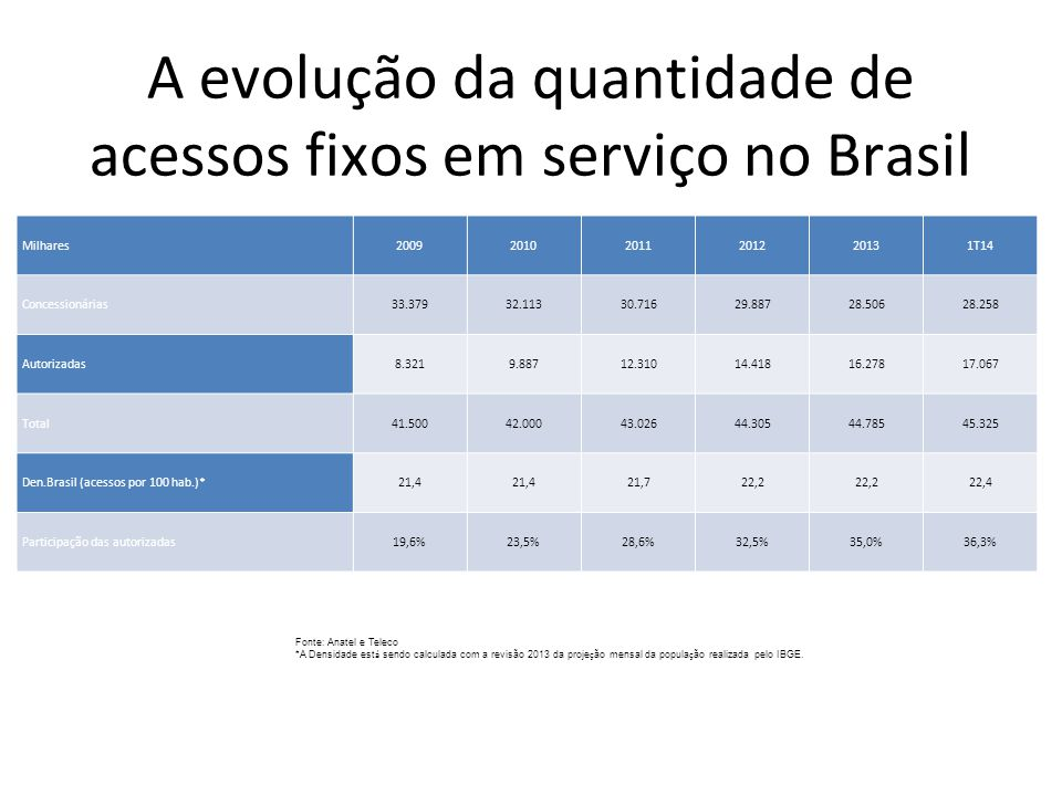 A evolução da quantidade de acessos fixos em serviço no Brasil