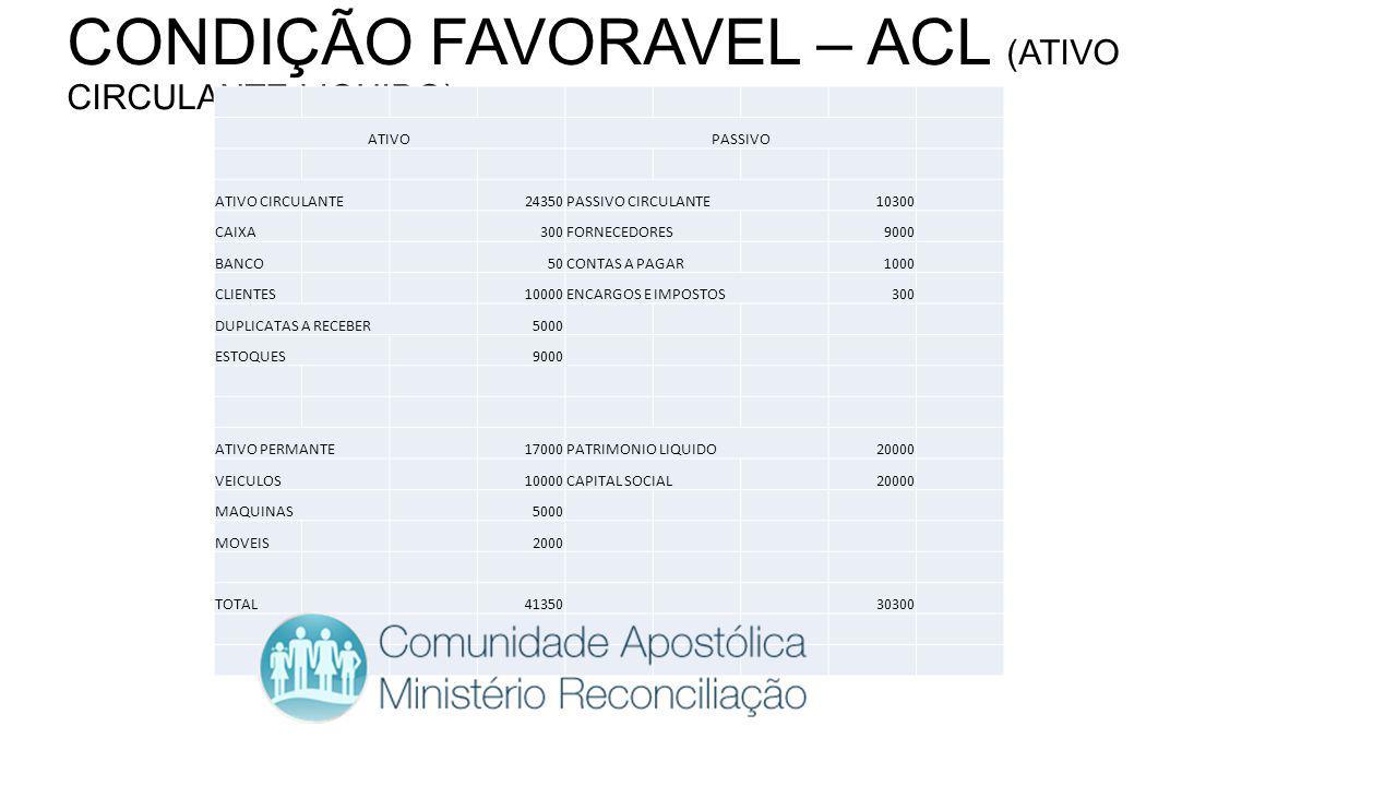 CONDIÇÃO FAVORAVEL – ACL (ATIVO CIRCULANTE LIQUIDO)