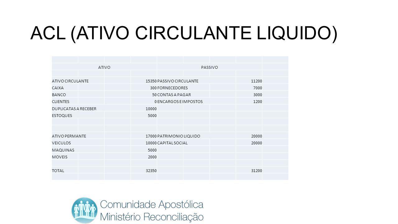 ACL (ATIVO CIRCULANTE LIQUIDO)