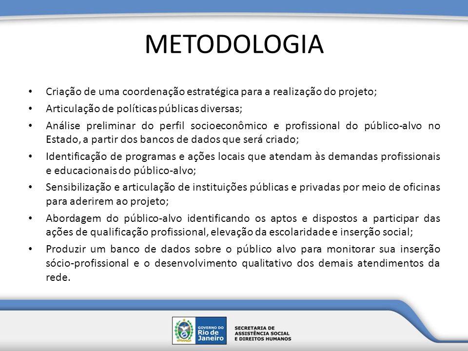 METODOLOGIA Criação de uma coordenação estratégica para a realização do projeto; Articulação de políticas públicas diversas;