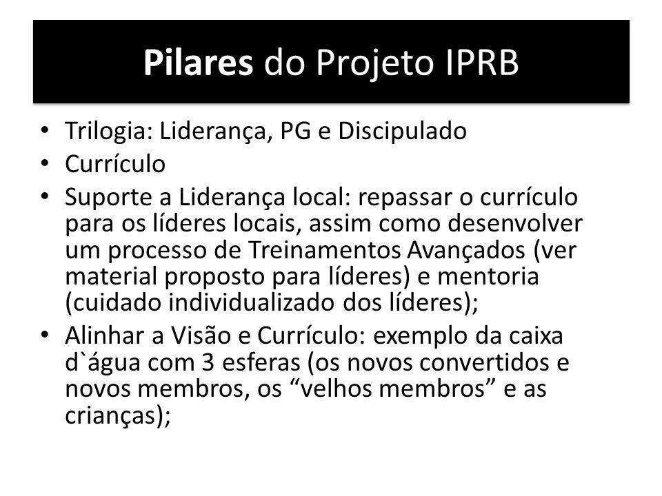 Pilares do Projeto IPRB