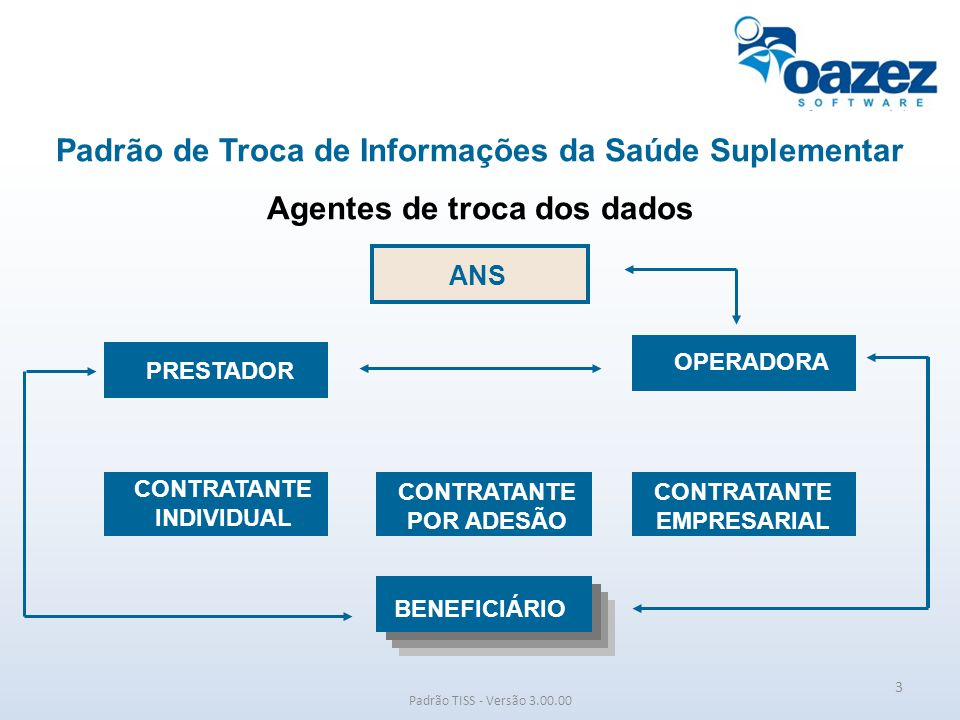 Padrão de Troca de Informações da Saúde Suplementar Agentes de troca dos dados