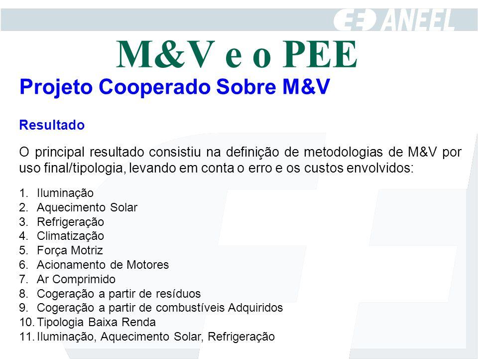 M&V e o PEE Projeto Cooperado Sobre M&V Resultado