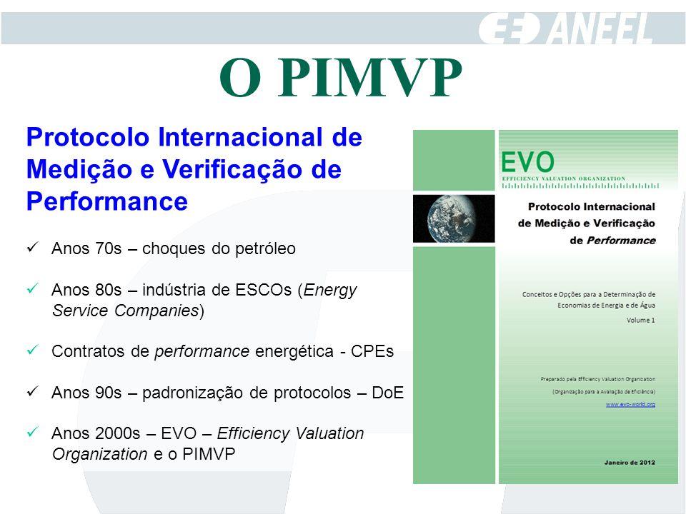 O PIMVP Protocolo Internacional de Medição e Verificação de Performance. Anos 70s – choques do petróleo.