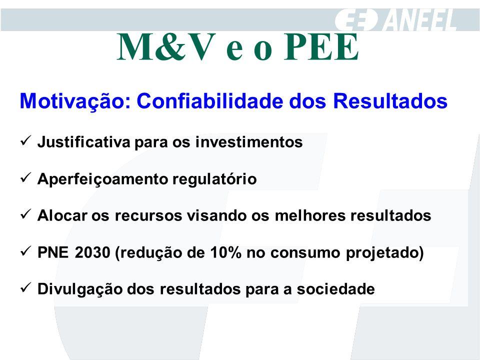 M&V e o PEE Motivação: Confiabilidade dos Resultados