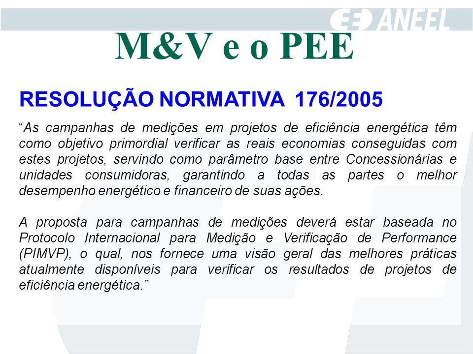 M&V e o PEE RESOLUÇÃO NORMATIVA 176/2005