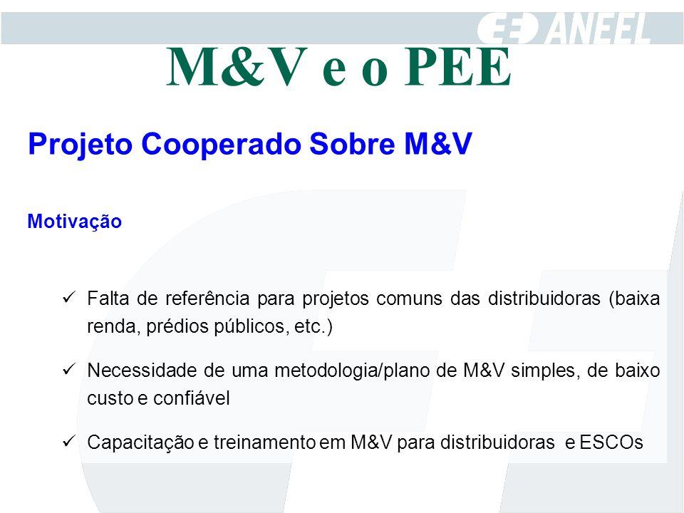 M&V e o PEE Projeto Cooperado Sobre M&V Motivação