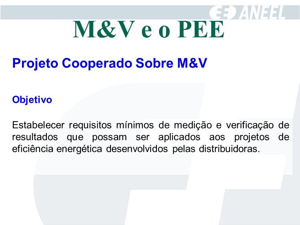 M&V e o PEE Projeto Cooperado Sobre M&V Objetivo