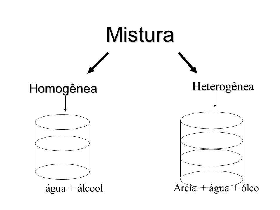 Mistura Heterogênea Homogênea água + álcool Areia + água + óleo