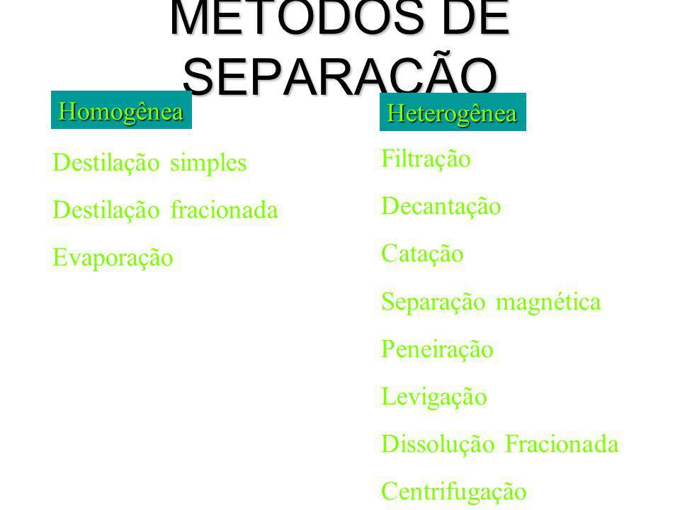 MÉTODOS DE SEPARAÇÃO Homogênea Heterogênea Filtração