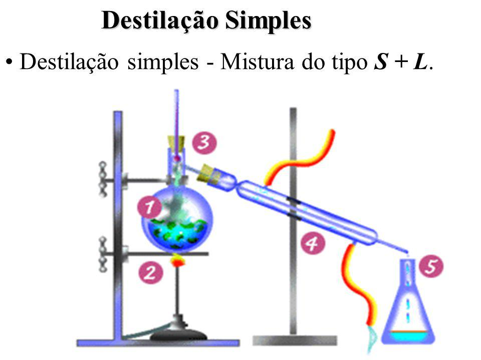 Destilação Simples Destilação simples - Mistura do tipo S + L.