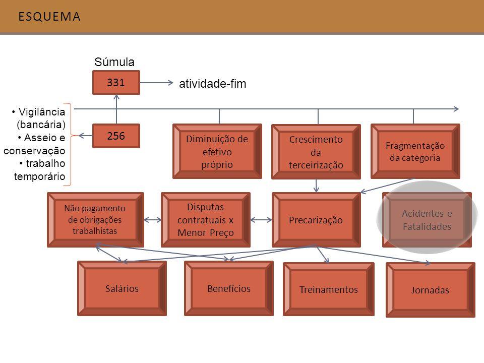 esquema Súmula 331 atividade-fim 256 Vigilância (bancária)