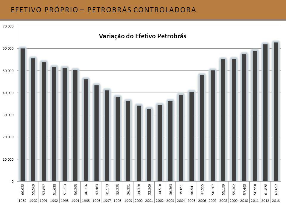 EFETIVO PRÓPRIO – PETROBRÁS CONTROLADORA