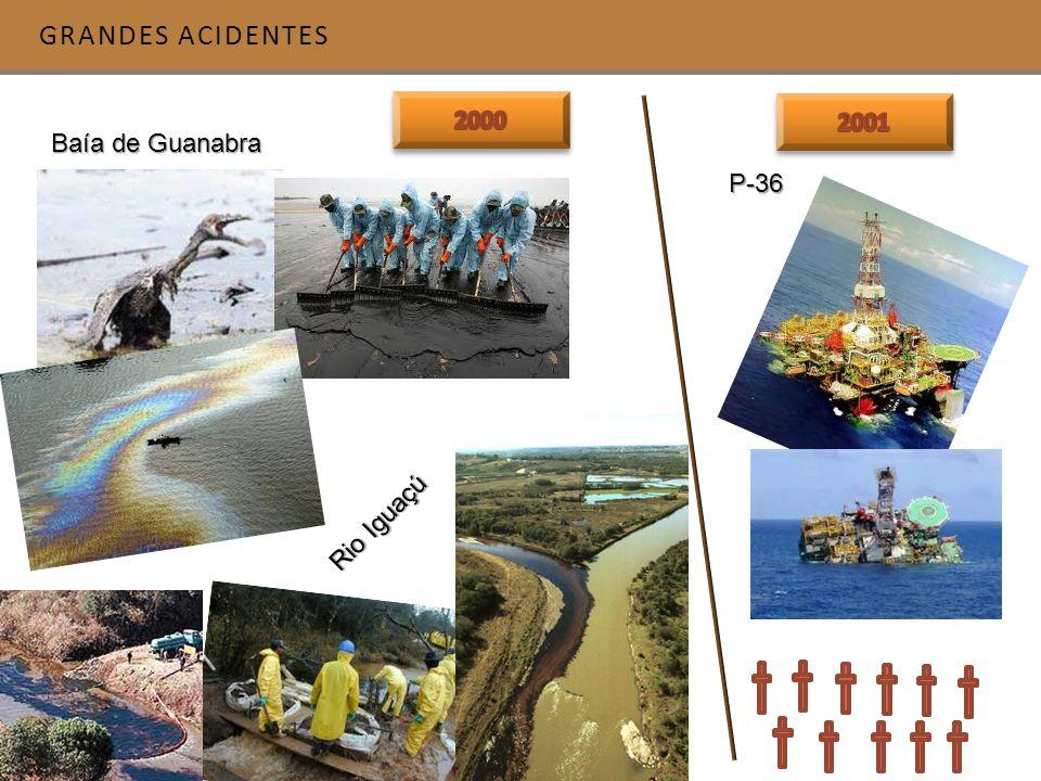 Grandes acidentes 2000 2001 Baía de Guanabra P-36 Rio Iguaçú