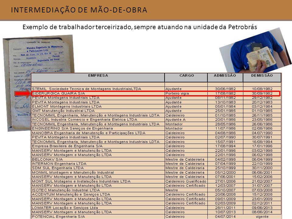 INTERMEDIAÇÃO DE MÃO-DE-OBRA