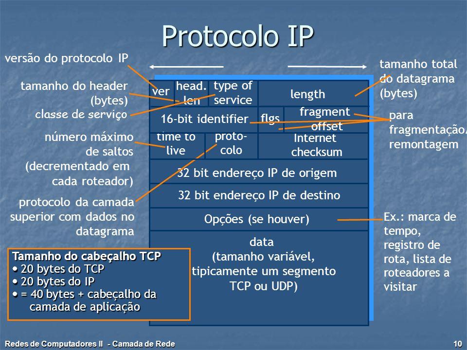 Protocolo IP versão do protocolo IP tamanho total do datagrama (bytes)