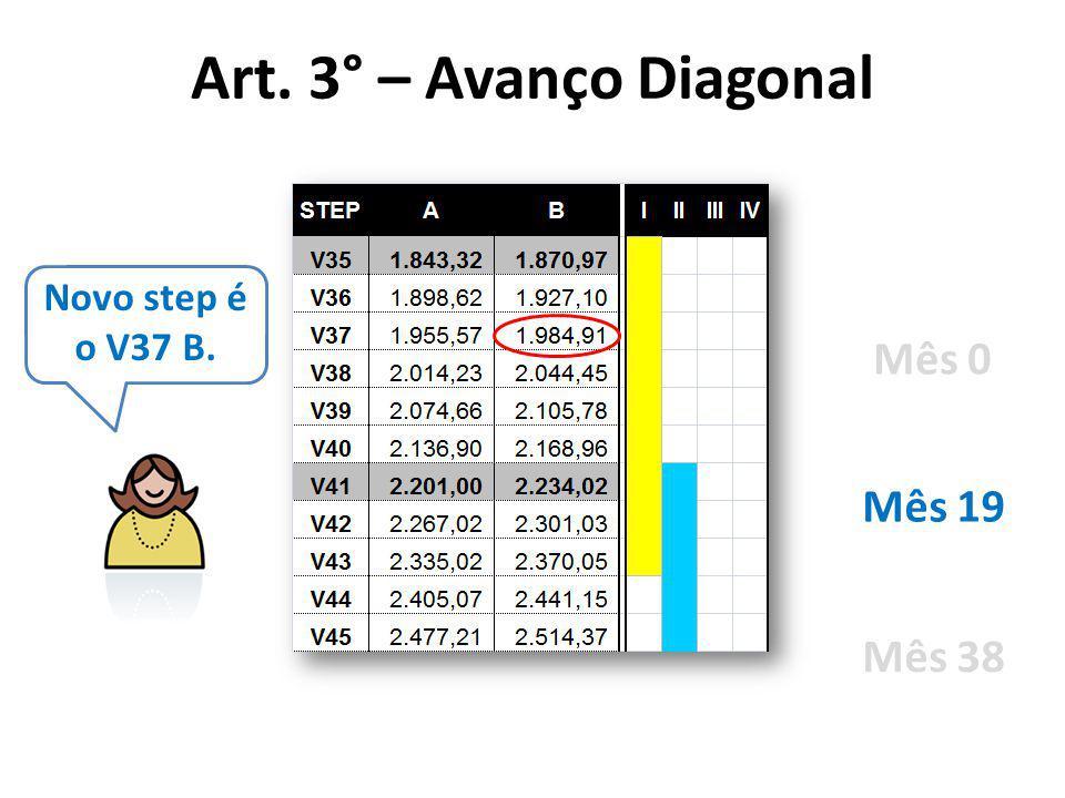 Art. 3° – Avanço Diagonal Novo step é o V37 B. Mês 0 Mês 19 Mês 38