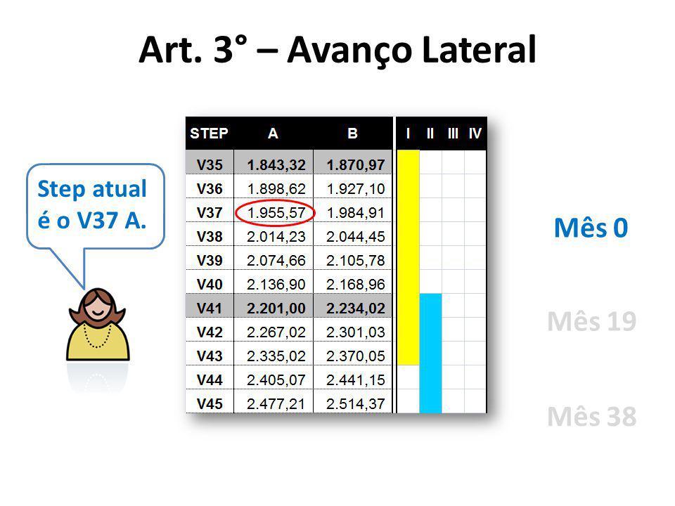 Art. 3° – Avanço Lateral Step atual é o V37 A. Mês 0 Mês 19 Mês 38