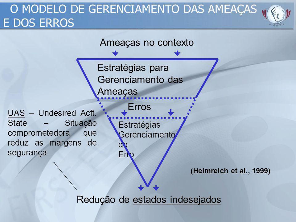 O MODELO DE GERENCIAMENTO DAS AMEAÇAS E DOS ERROS