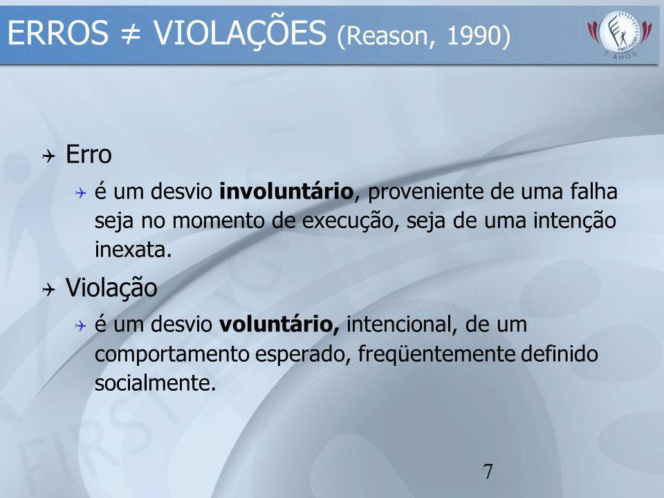 ERROS ≠ VIOLAÇÕES (Reason, 1990)