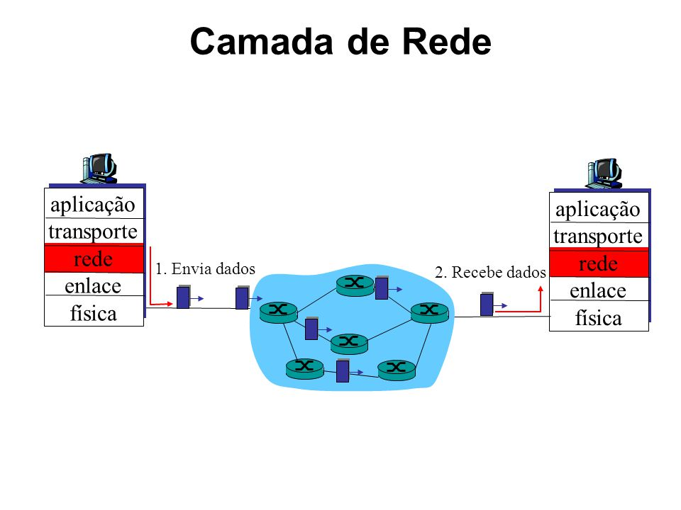 Camada de Rede aplicação transporte rede enlace física 1. Envia dados
