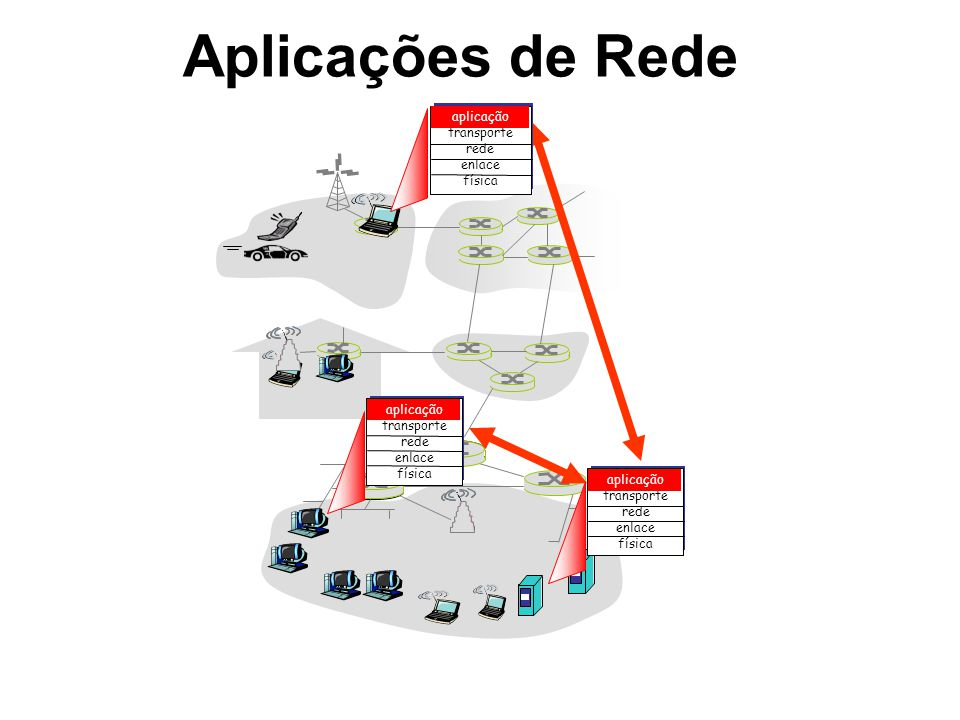 Aplicações de Rede aplicação transporte rede enlace física