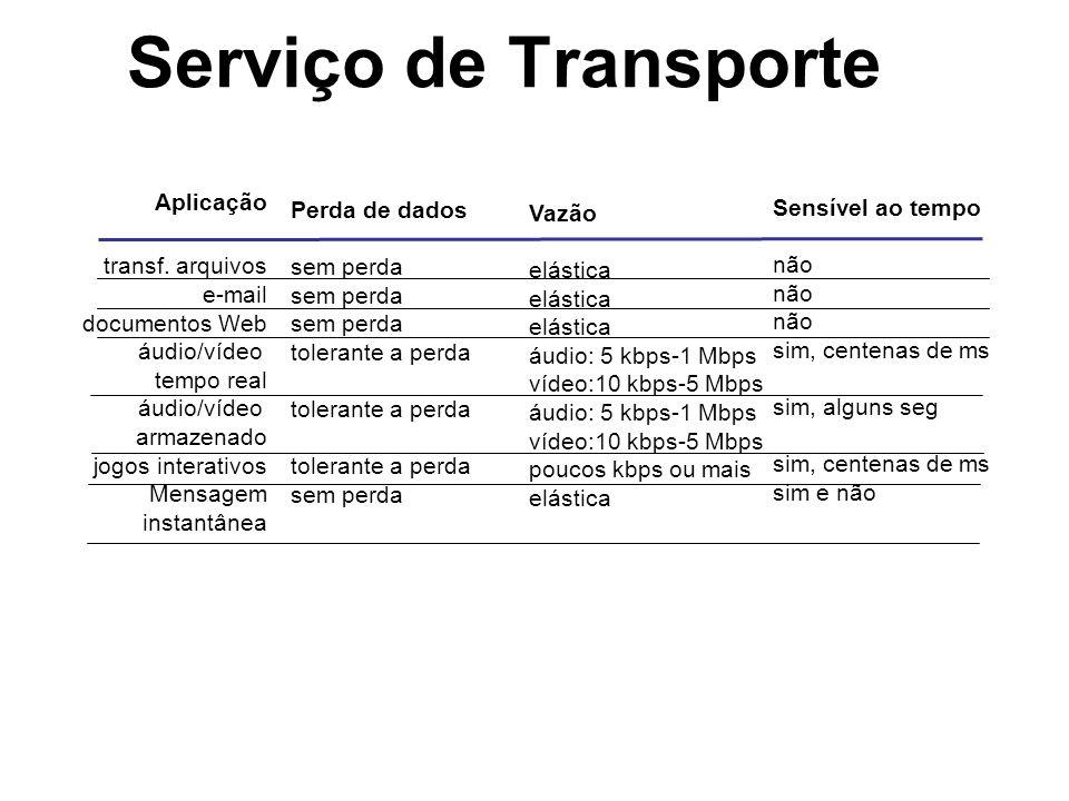 Serviço de Transporte Aplicação Perda de dados Sensível ao tempo Vazão