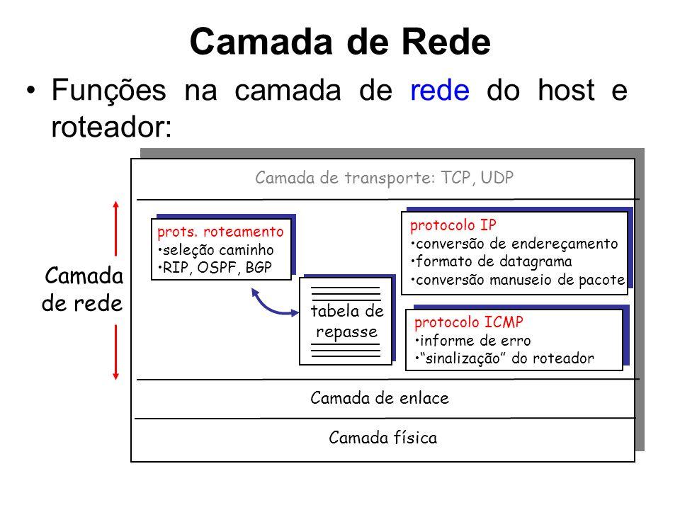 Camada de Rede Funções na camada de rede do host e roteador: Camada