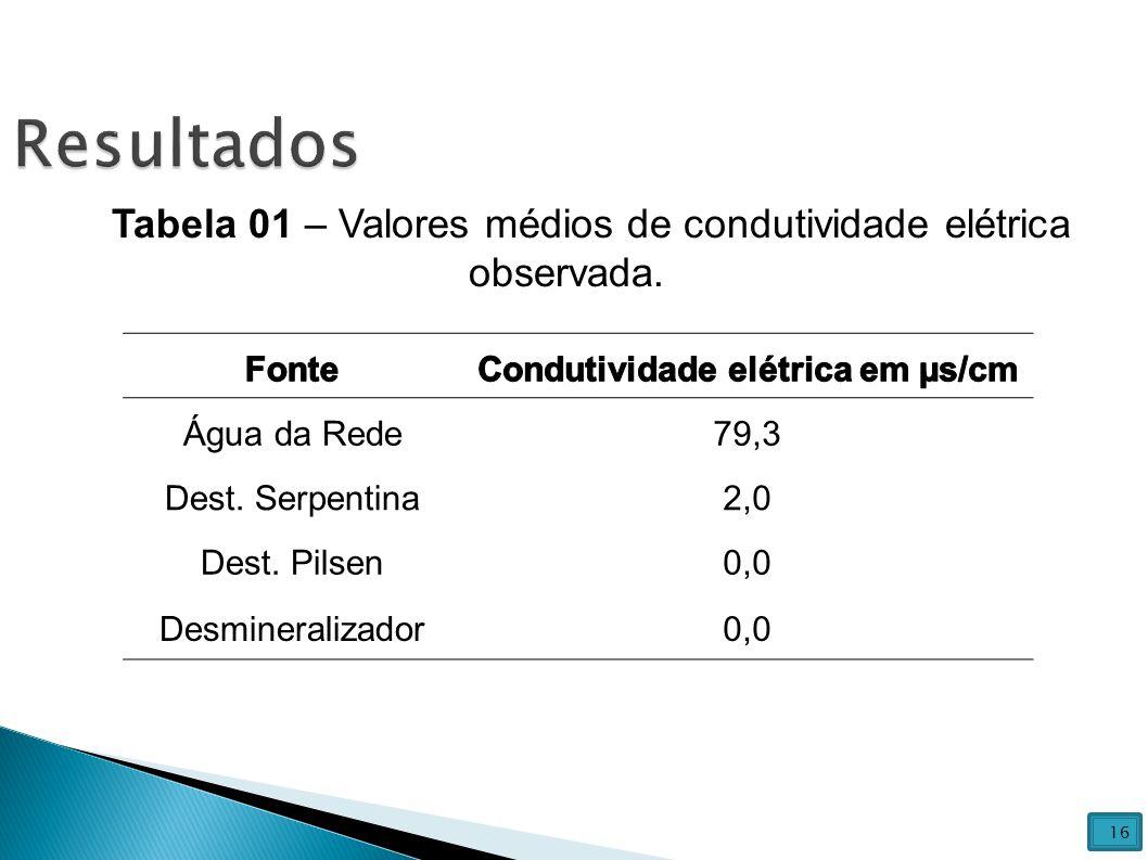 Condutividade elétrica em µs/cm