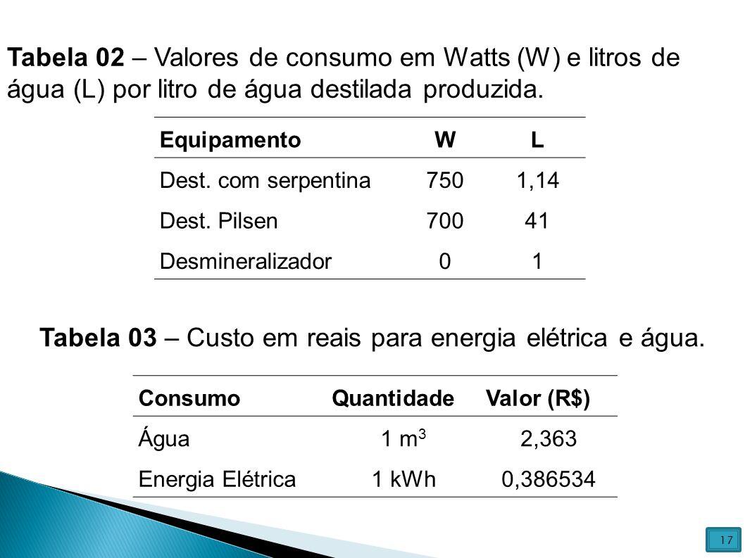 Tabela 03 – Custo em reais para energia elétrica e água.