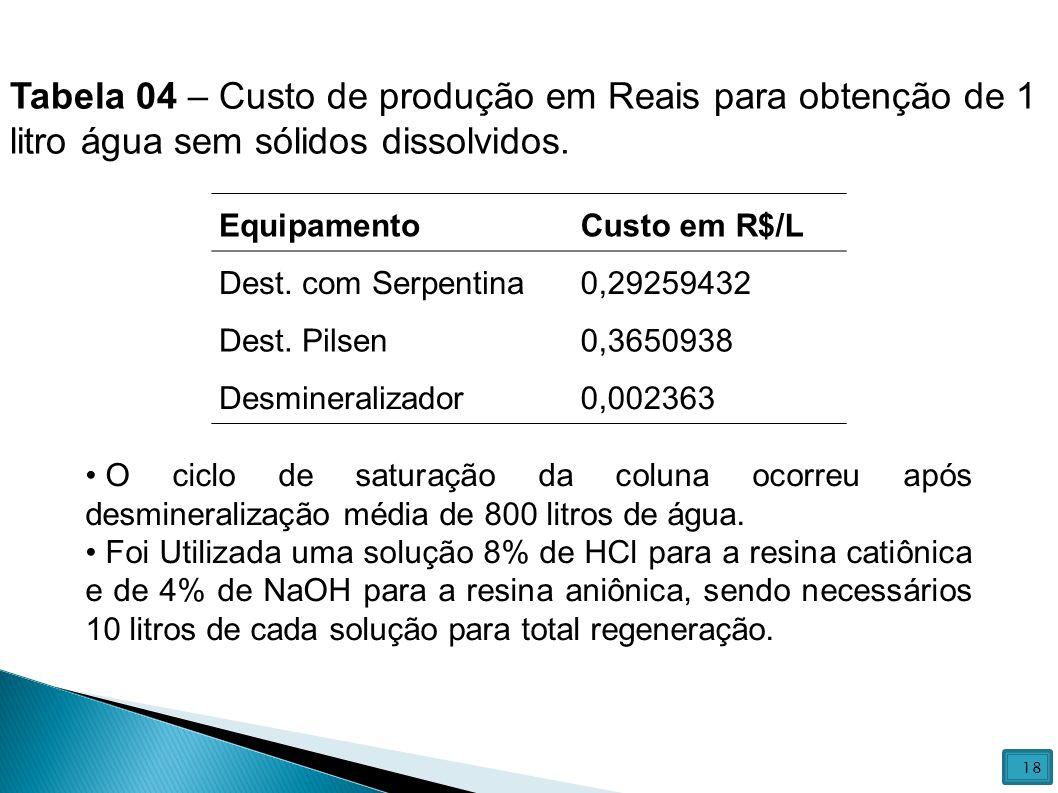 Tabela 04 – Custo de produção em Reais para obtenção de 1 litro água sem sólidos dissolvidos.