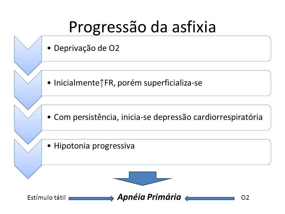 Progressão da asfixia Apnéia Primária Estímulo tátil O2
