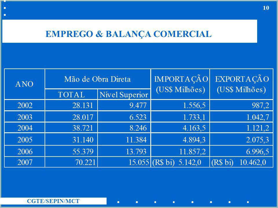 EMPREGO & BALANÇA COMERCIAL