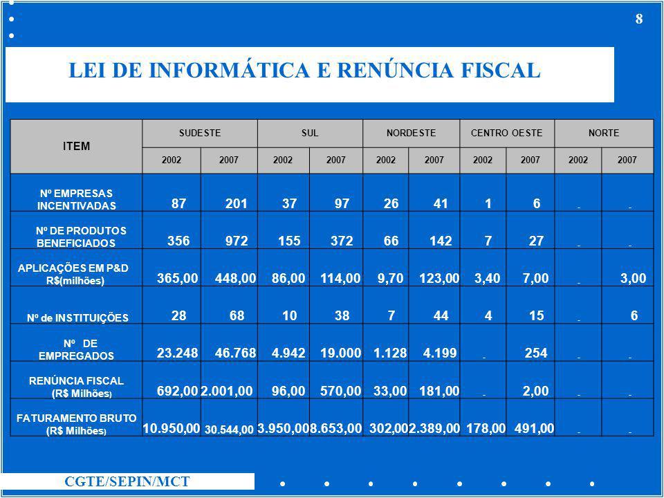 LEI DE INFORMÁTICA E RENÚNCIA FISCAL